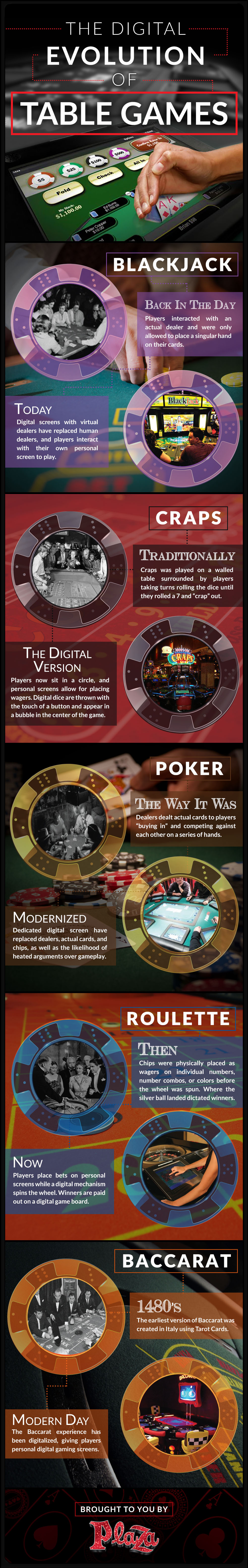 the evolution of digital gaming infographic